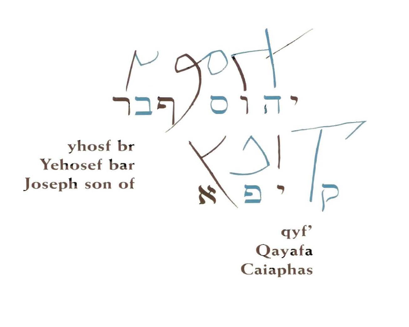 Joseph_Ossuary_Inscription_back