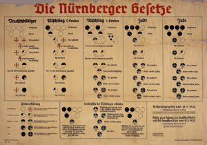 Racial Classifications under Nuremberg Laws 1935