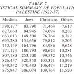 November 18, 1930 Second Census, Palestine